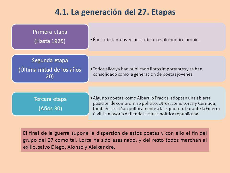 4.1. La generación del 27. Etapas