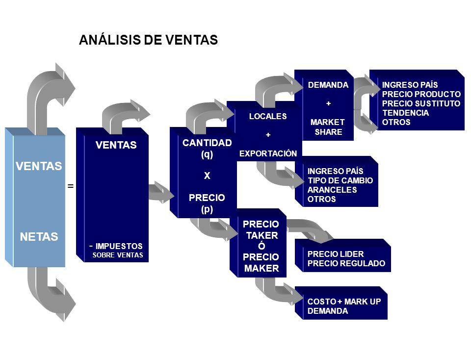 ANÁLISIS DE VENTAS VENTAS = NETAS VENTAS IMPUESTOS CANTIDAD (q) X