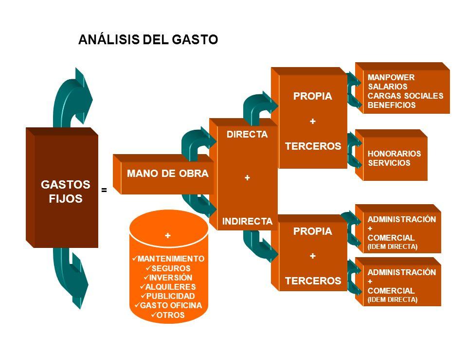 ANÁLISIS DEL GASTO GASTOS FIJOS PROPIA + TERCEROS MANO DE OBRA = +
