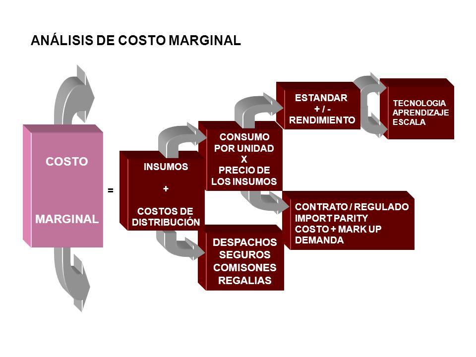 ANÁLISIS DE COSTO MARGINAL