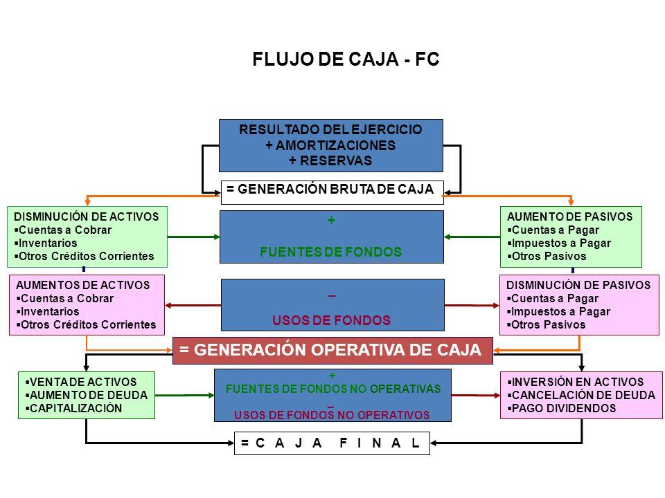 FLUJO DE CAJA - FC = GENERACIÓN OPERATIVA DE CAJA