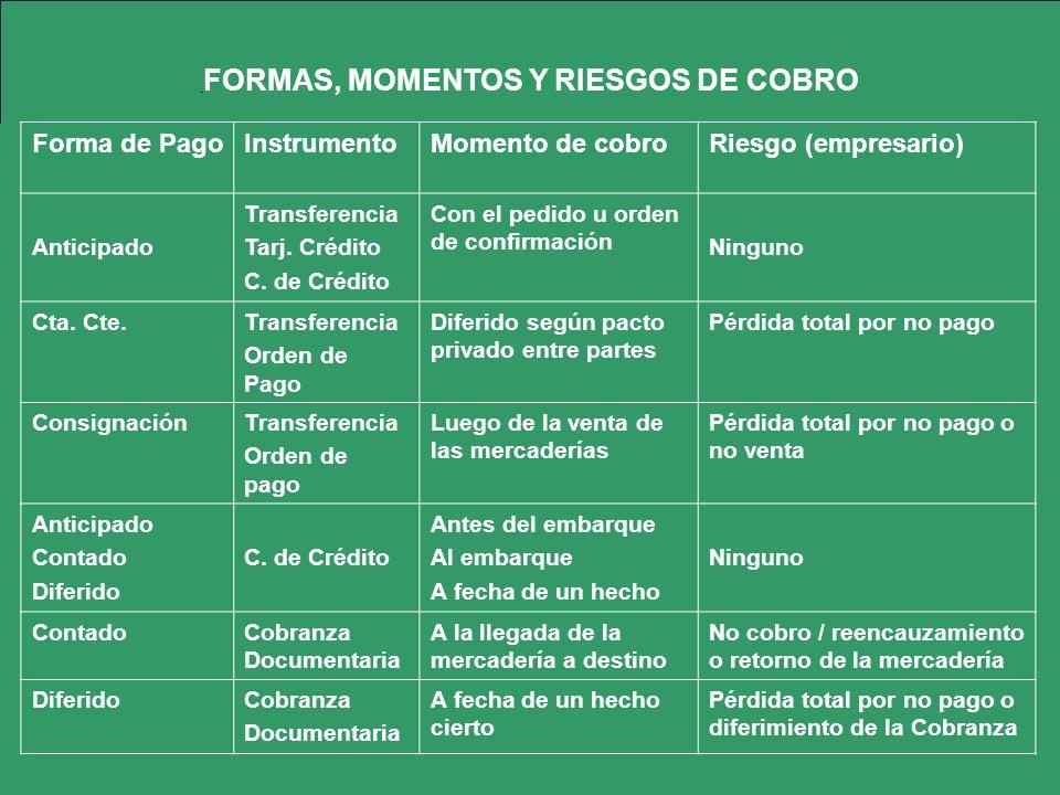 FORMAS, MOMENTOS Y RIESGOS DE COBRO