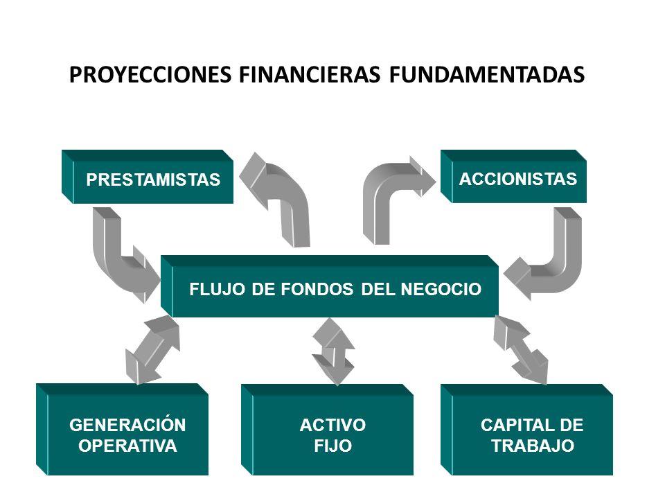 PROYECCIONES FINANCIERAS FUNDAMENTADAS FLUJO DE FONDOS DEL NEGOCIO