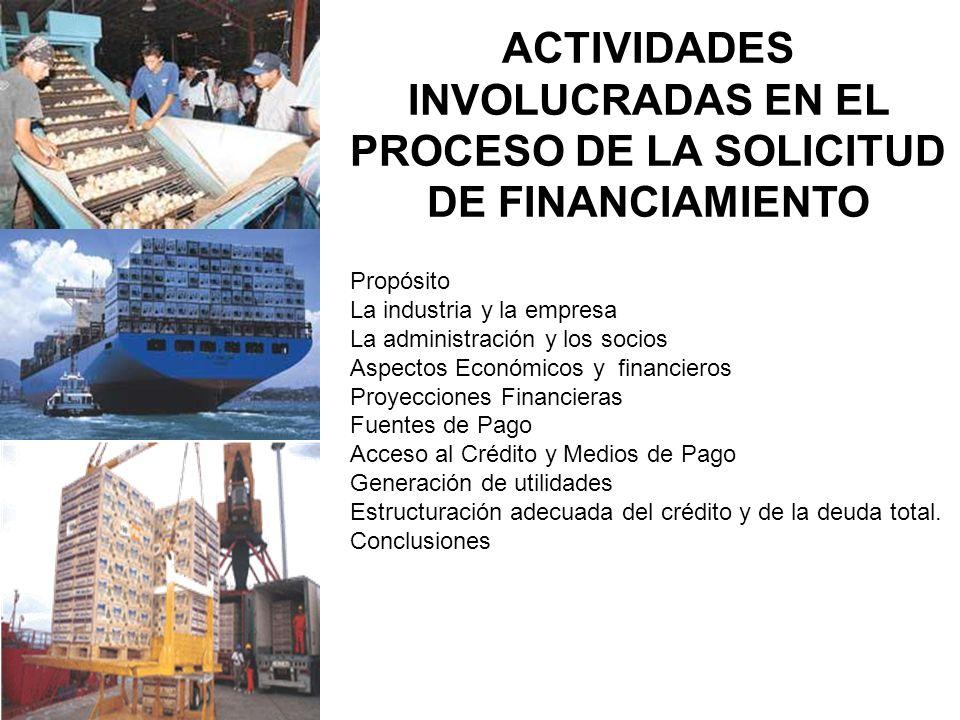 ACTIVIDADES INVOLUCRADAS EN EL PROCESO DE LA SOLICITUD DE FINANCIAMIENTO