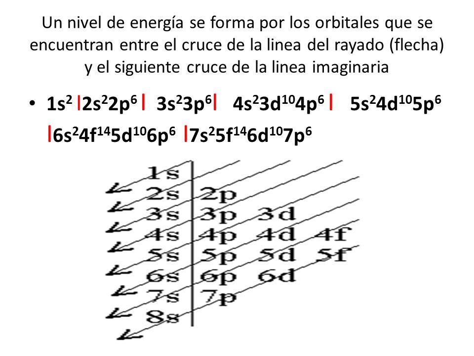 Un nivel de energía se forma por los orbitales que se encuentran entre el cruce de la linea del rayado (flecha) y el siguiente cruce de la linea imaginaria