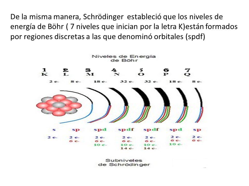 De la misma manera, Schrödinger estableció que los niveles de energía de Böhr ( 7 niveles que inician por la letra K)están formados por regiones discretas a las que denominó orbitales (spdf)