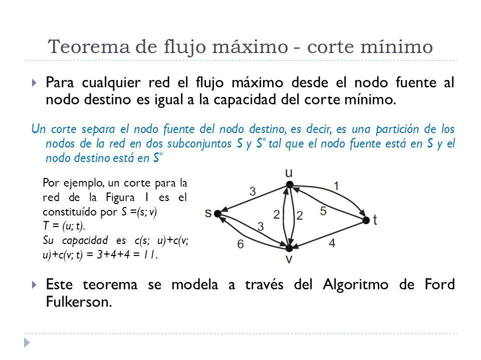 Teorema de flujo máximo - corte mínimo