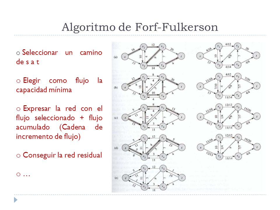 Algoritmo de Forf-Fulkerson