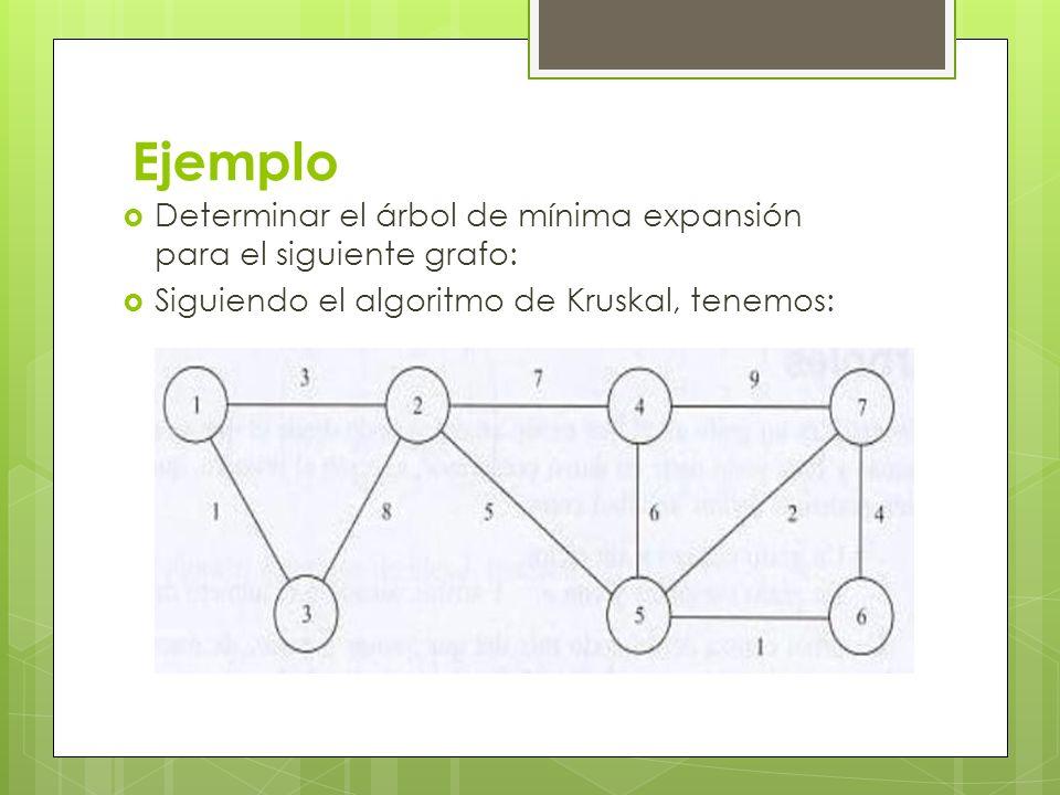 Ejemplo Determinar el árbol de mínima expansión para el siguiente grafo: Siguiendo el algoritmo de Kruskal, tenemos: