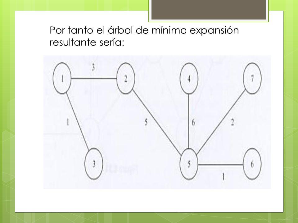 Por tanto el árbol de mínima expansión resultante sería:
