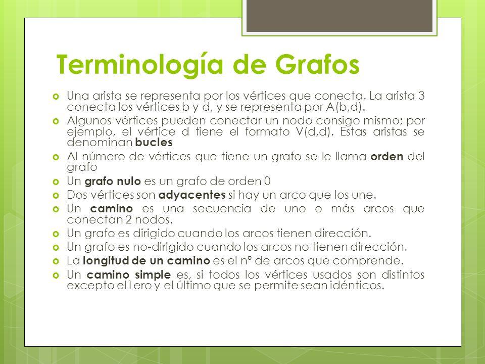 Terminología de Grafos