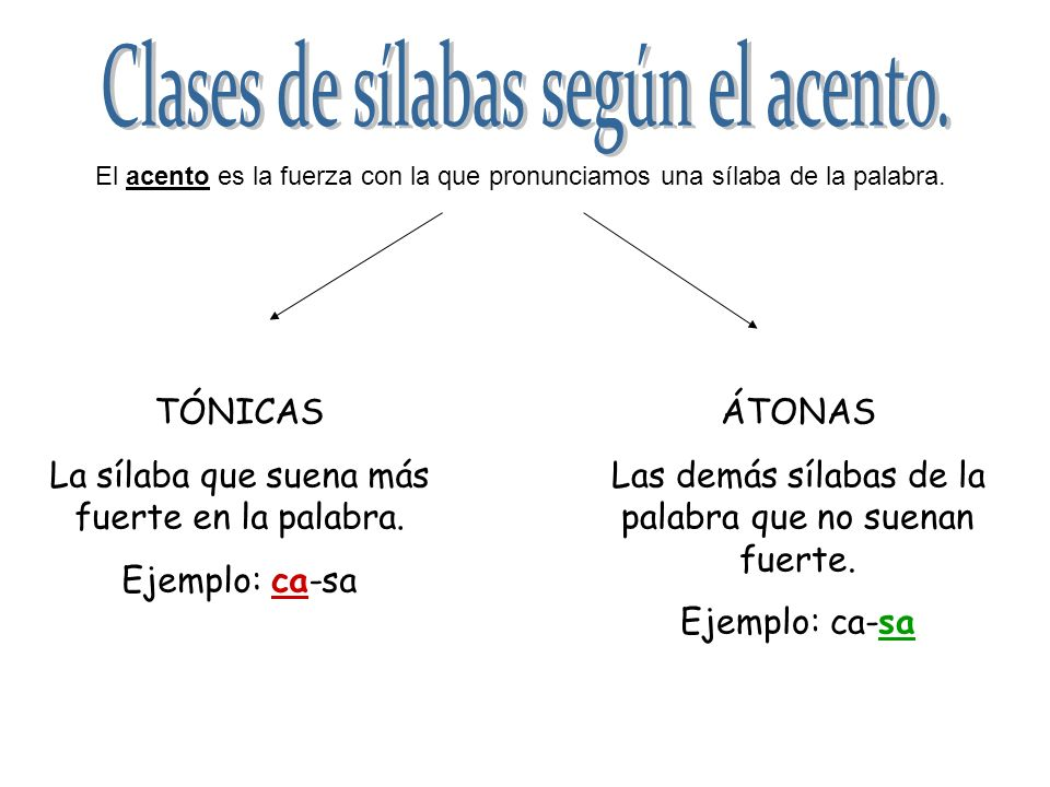 Clases de sílabas según el acento.