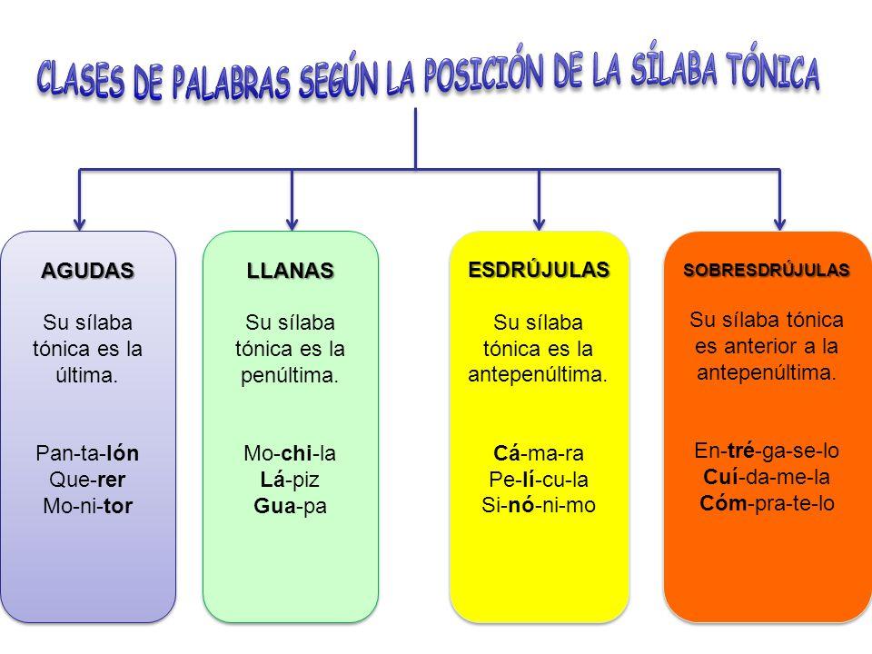 CLASES DE PALABRAS SEGÚN LA POSICIÓN DE LA SÍLABA TÓNICA