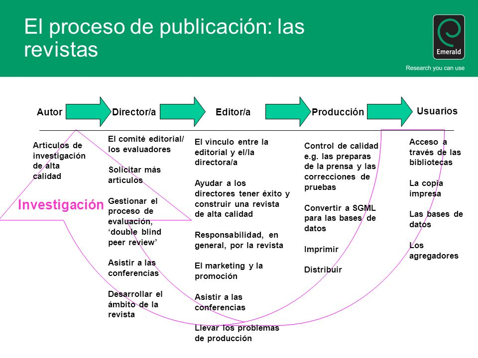 El proceso de publicación: las revistas