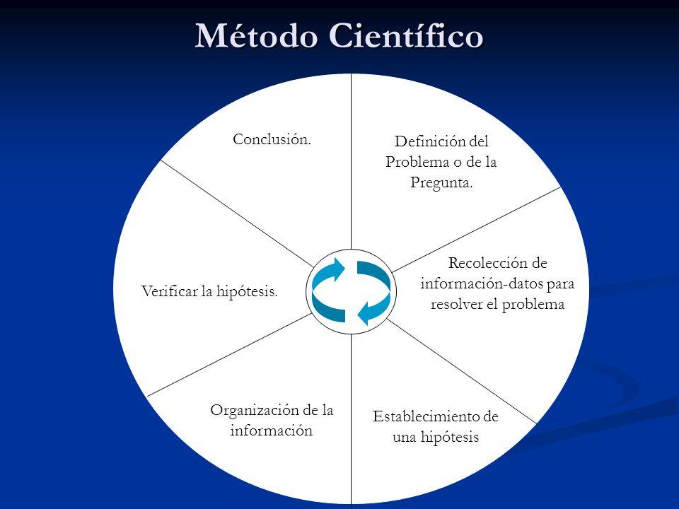 Método Científico Conclusión.