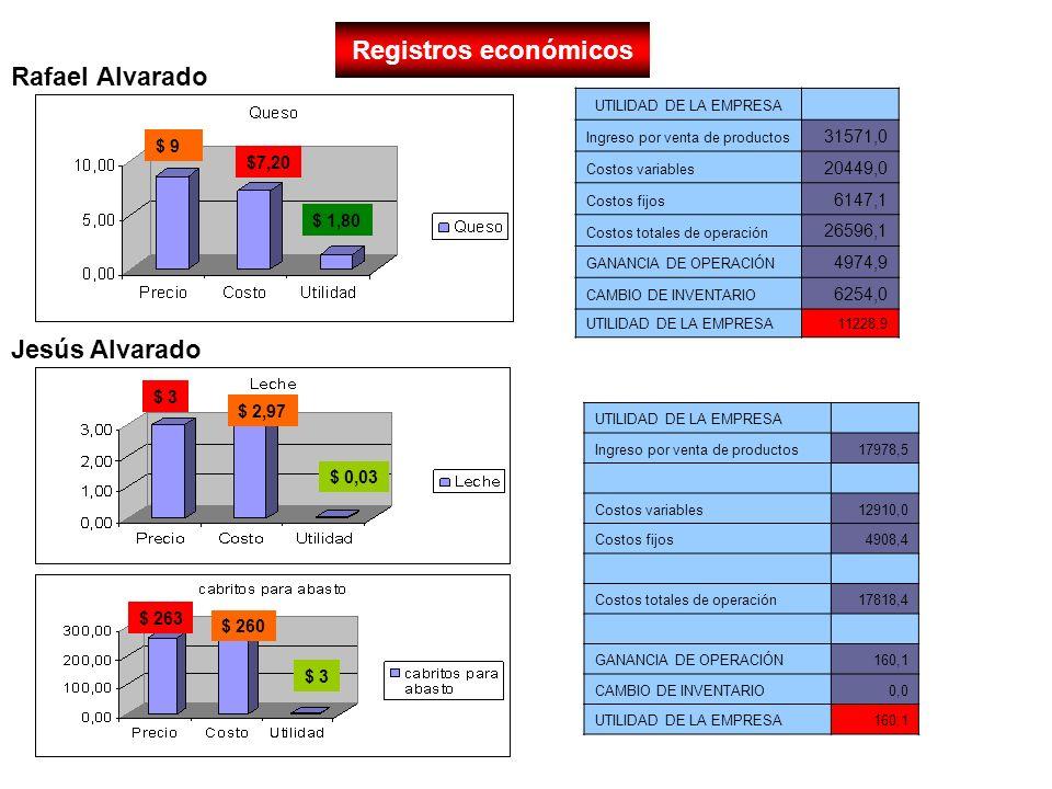 Registros económicos Rafael Alvarado Jesús Alvarado 31571,0 20449,0