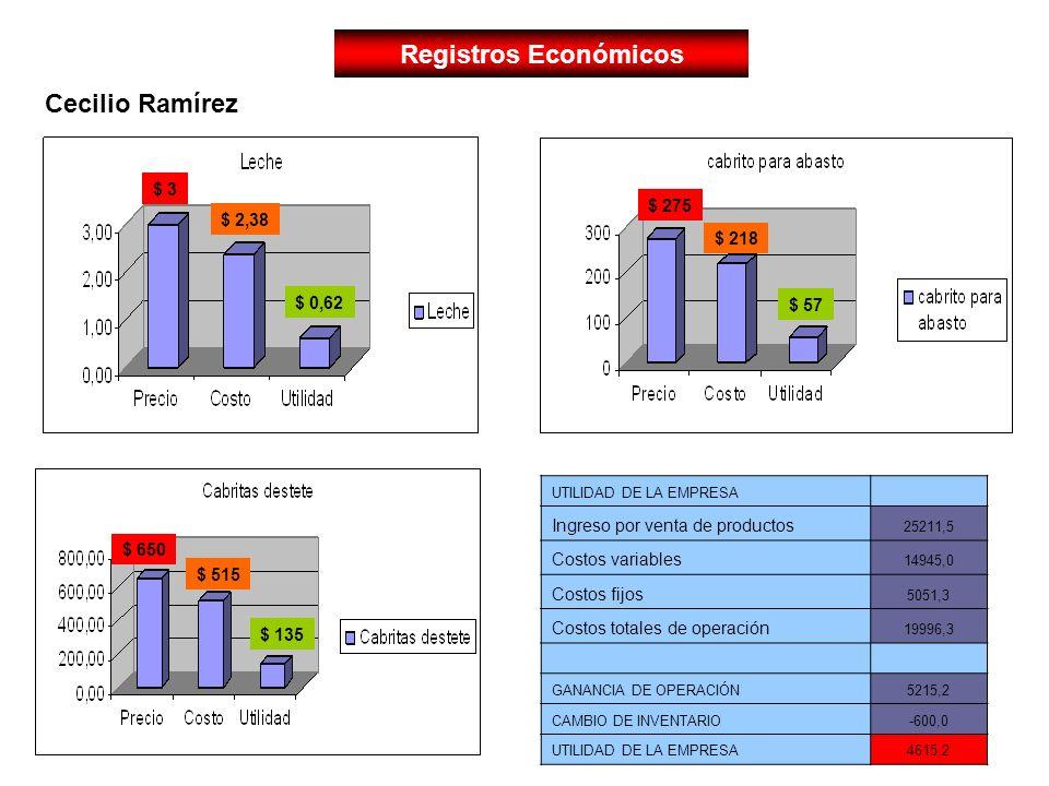 Registros Económicos Cecilio Ramírez $ 3 $ 275 $ 2,38 $ 218