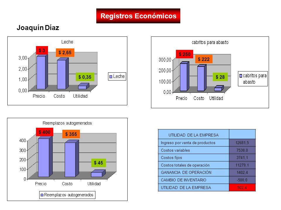 Registros Económicos Joaquín Díaz $ 3 $ 2,65 $ 250 $ 222 $ 0,35 $ 28