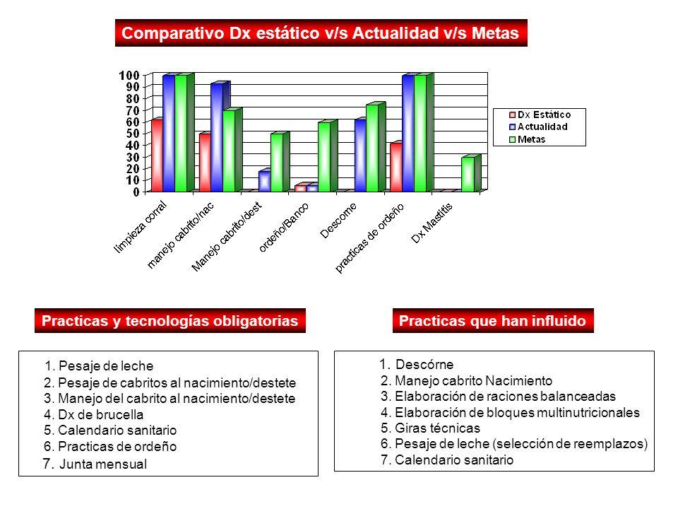 Comparativo Dx estático v/s Actualidad v/s Metas