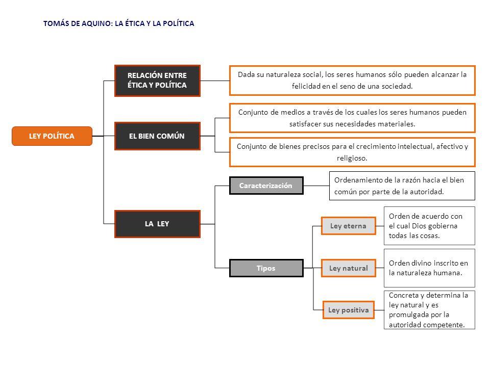 TOMÁS DE AQUINO: LA ÉTICA Y LA POLÍTICA