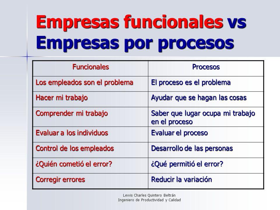 Empresas funcionales vs Empresas por procesos