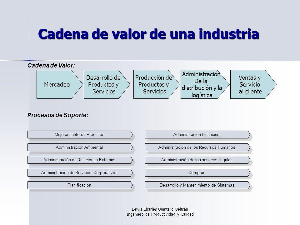 Cadena de valor de una industria