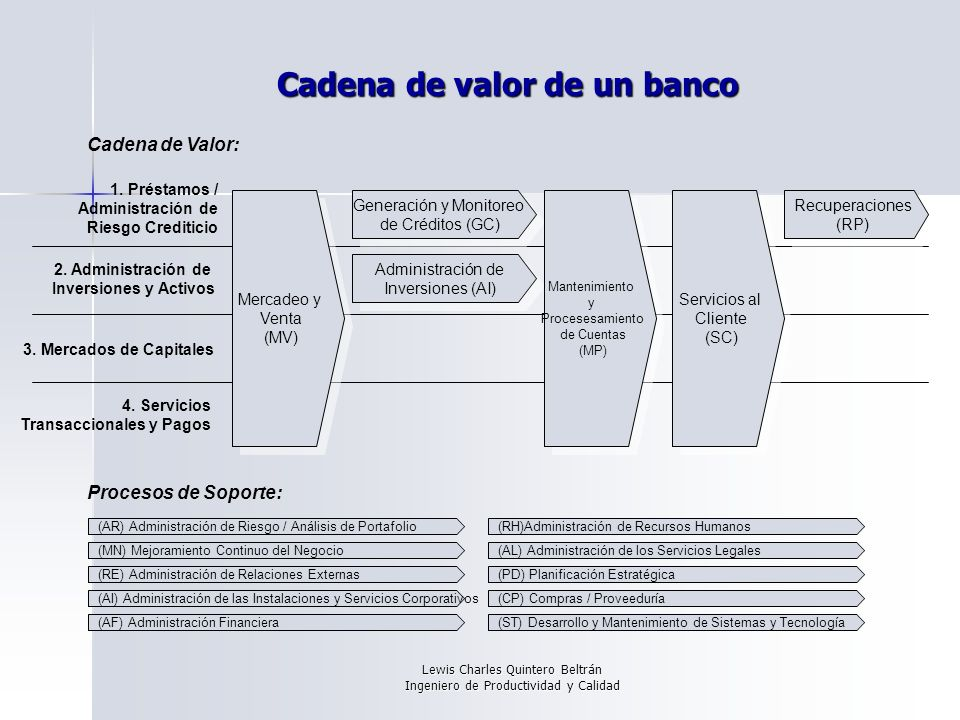 Cadena de valor de un banco