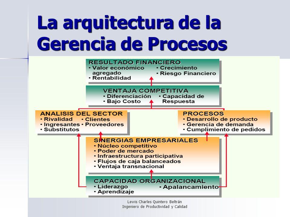 La arquitectura de la Gerencia de Procesos