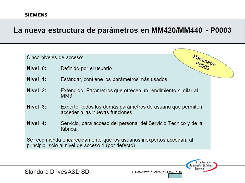 La nueva estructura de parámetros en MM420/MM440 - P0003