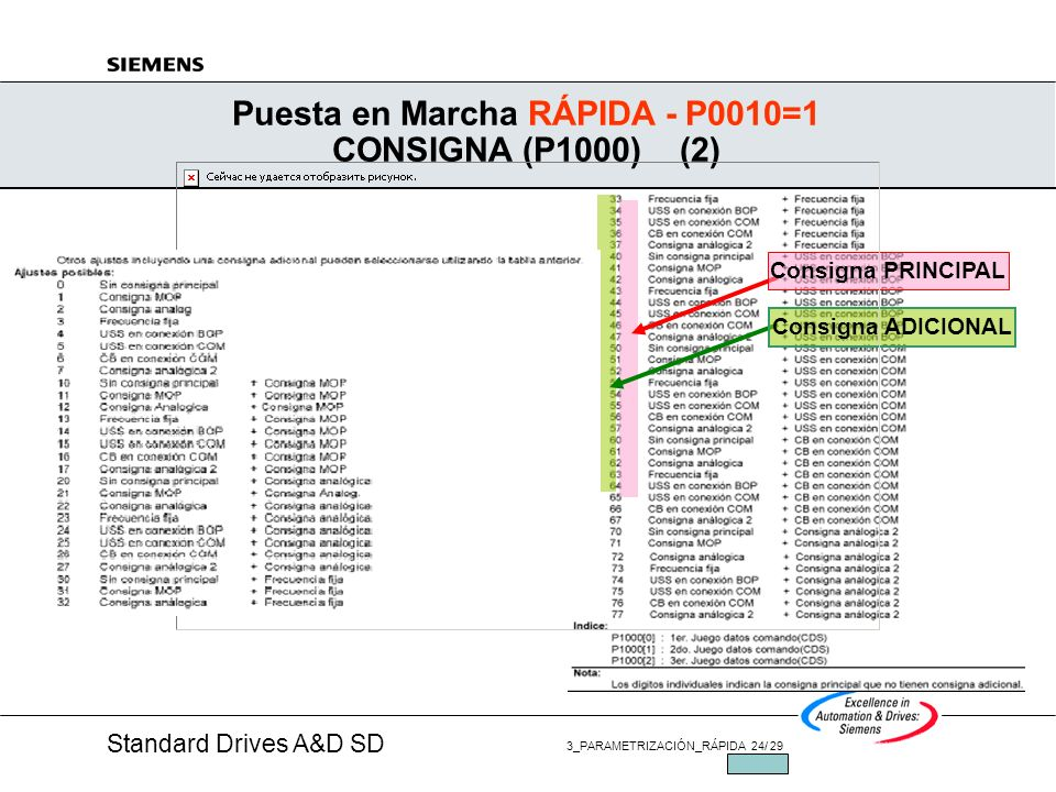 Puesta en Marcha RÁPIDA - P0010=1