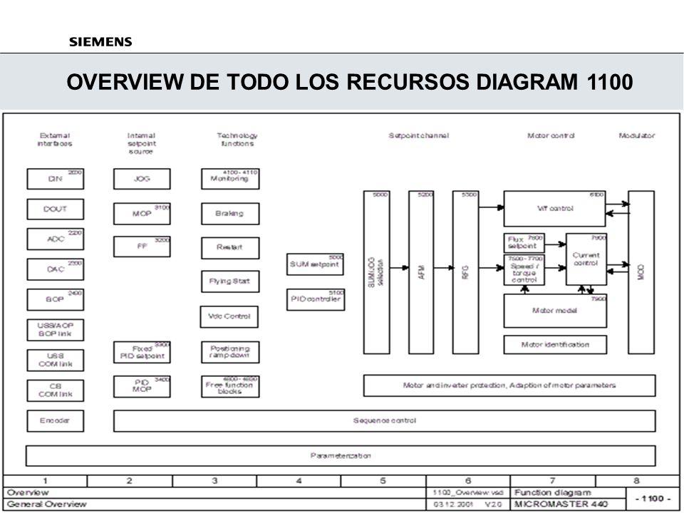 OVERVIEW DE TODO LOS RECURSOS DIAGRAM 1100