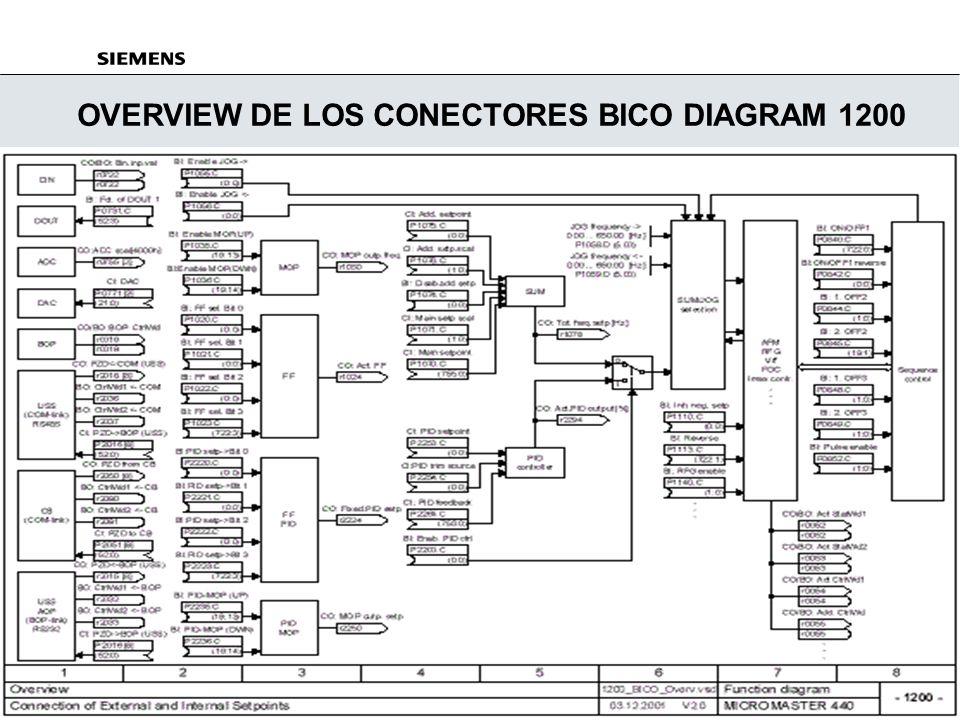 OVERVIEW DE LOS CONECTORES BICO DIAGRAM 1200