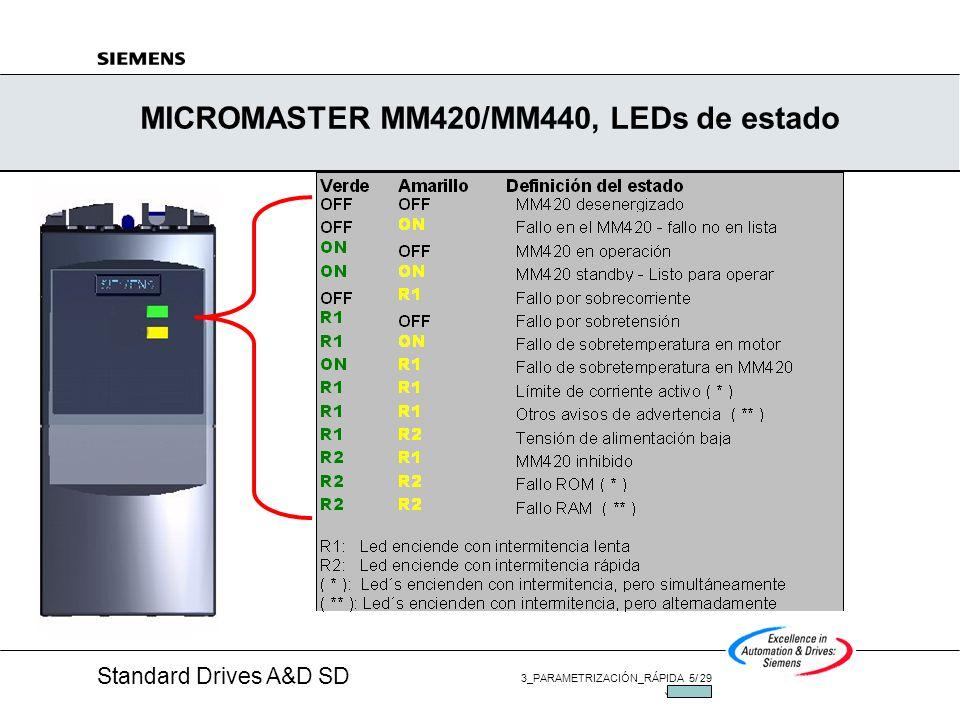 MICROMASTER MM420/MM440, LEDs de estado