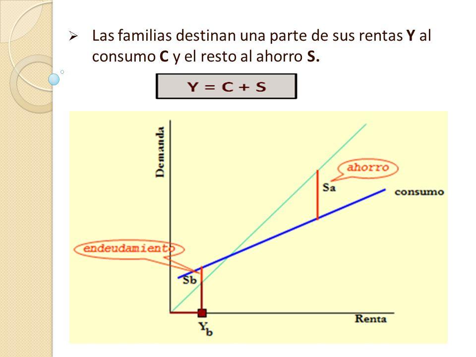 Las familias destinan una parte de sus rentas Y al consumo C y el resto al ahorro S.