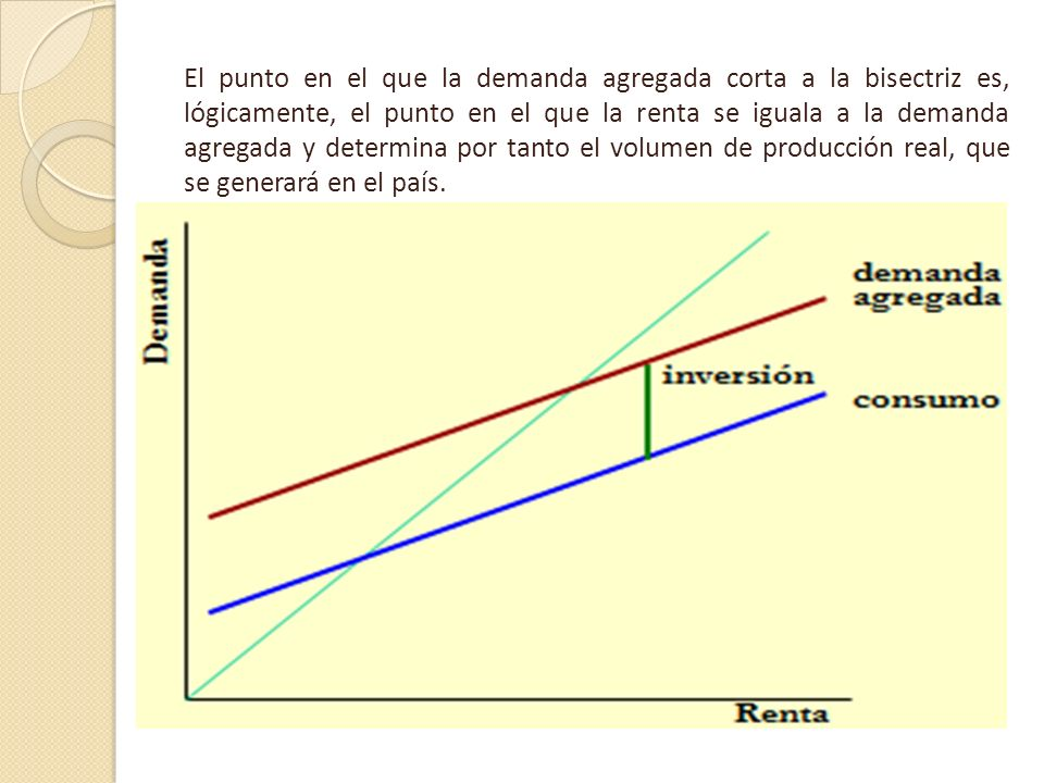 El punto en el que la demanda agregada corta a la bisectriz es, lógicamente, el punto en el que la renta se iguala a la demanda agregada y determina por tanto el volumen de producción real, que se generará en el país.