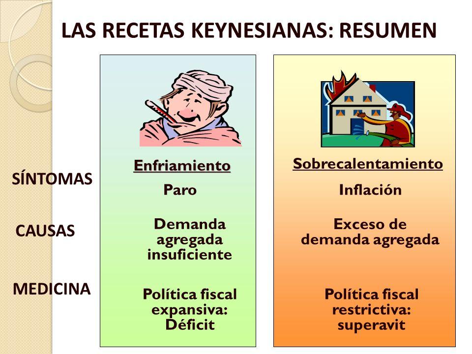 LAS RECETAS KEYNESIANAS: RESUMEN