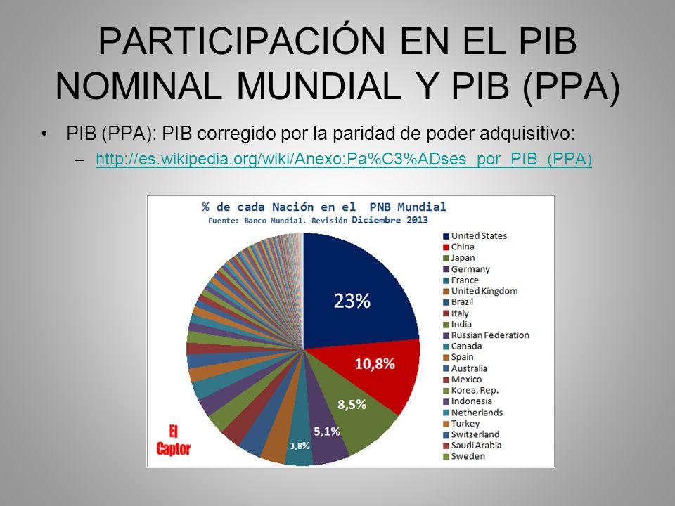 PARTICIPACIÓN EN EL PIB NOMINAL MUNDIAL Y PIB (PPA)