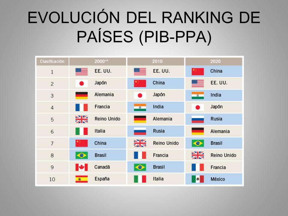 EVOLUCIÓN DEL RANKING DE PAÍSES (PIB-PPA)
