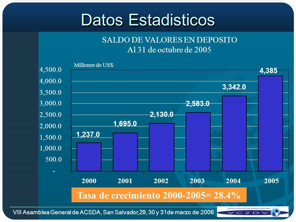 Tasa de crecimiento 2000-2005= 28.4%