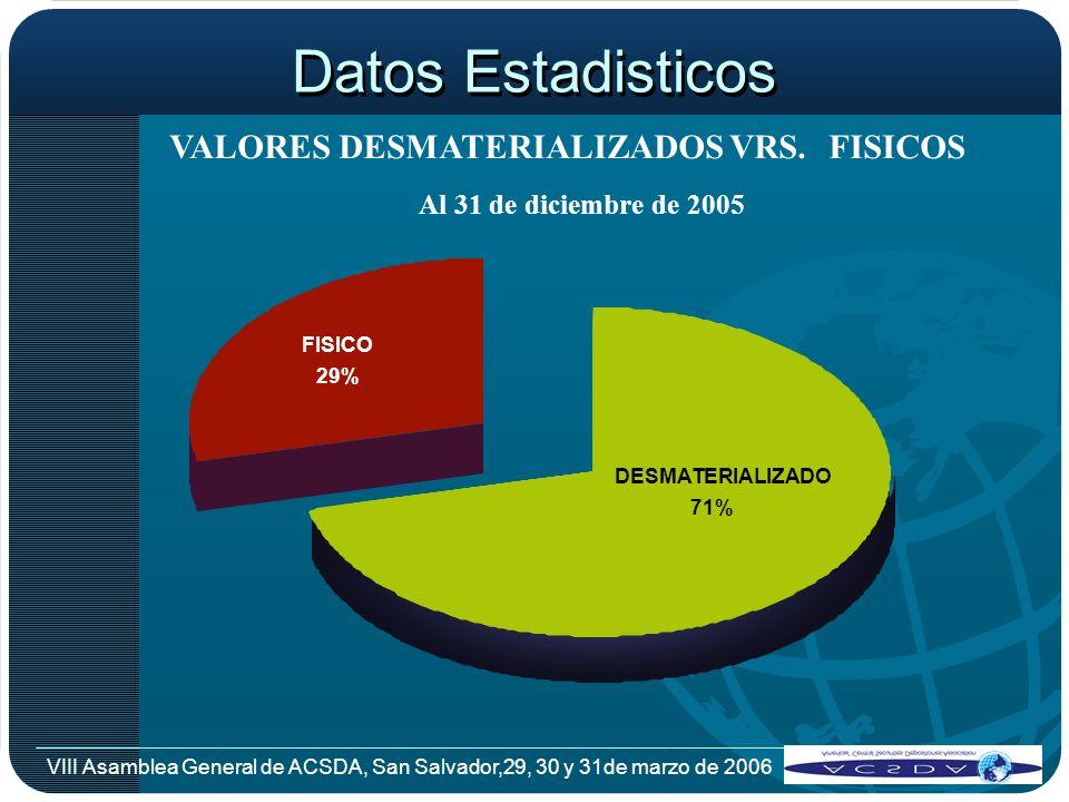 Datos Estadisticos VALORES DESMATERIALIZADOS VRS. FISICOS