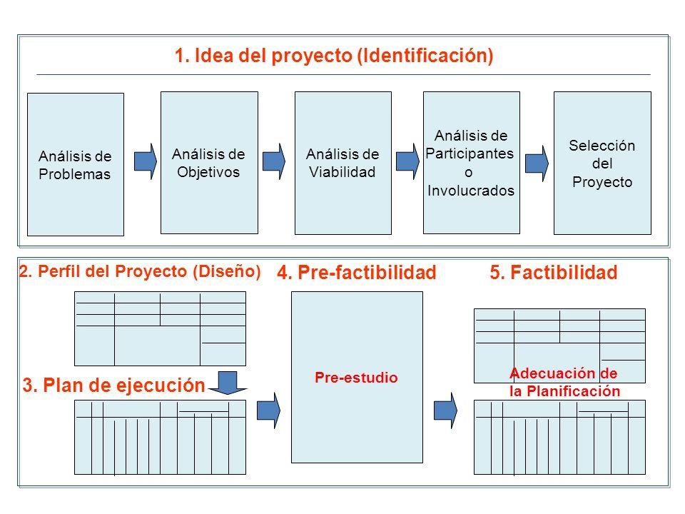 1. Idea del proyecto (Identificación) 2. Perfil del Proyecto (Diseño)