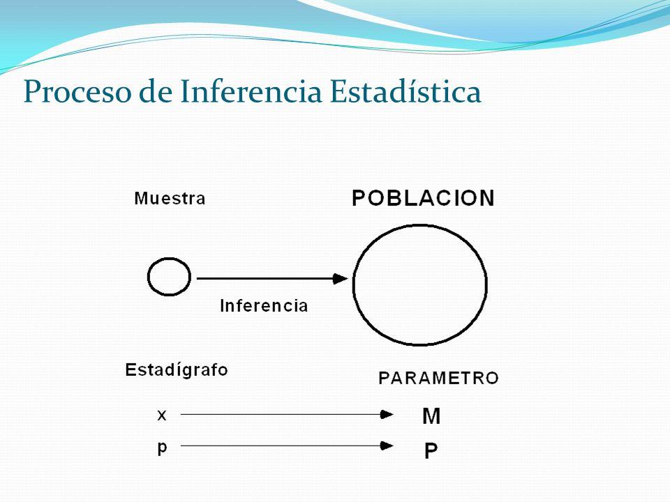 Proceso de Inferencia Estadística