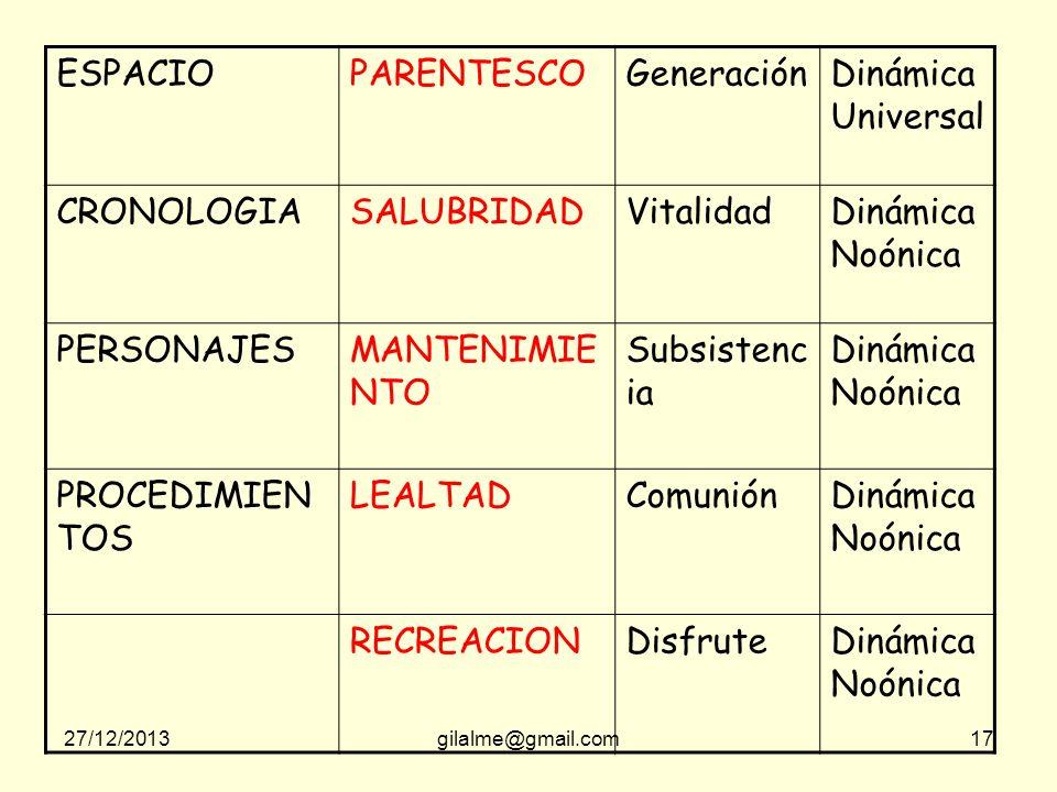 ESPACIO PARENTESCO Generación Dinámica Universal CRONOLOGIA SALUBRIDAD