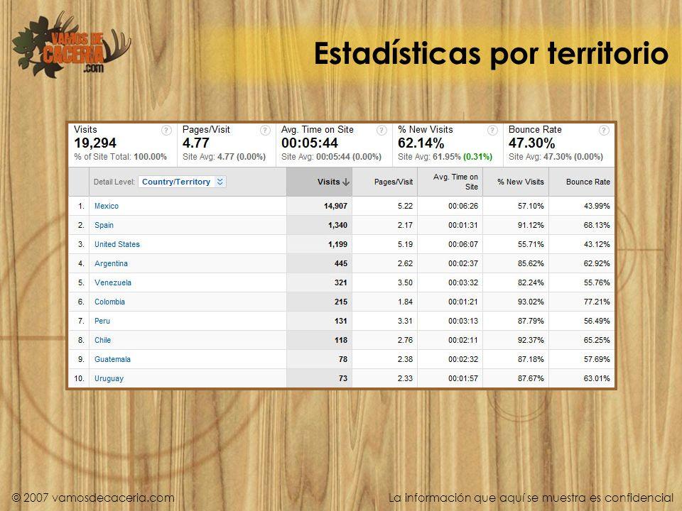 Estadísticas por territorio