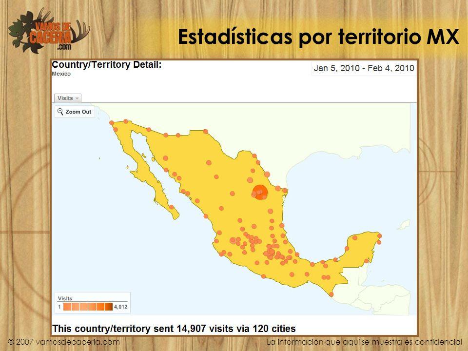 Estadísticas por territorio MX