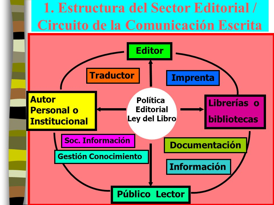 1. Estructura del Sector Editorial / Circuito de la Comunicación Escrita