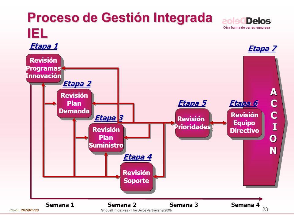 Proceso de Gestión Integrada IEL