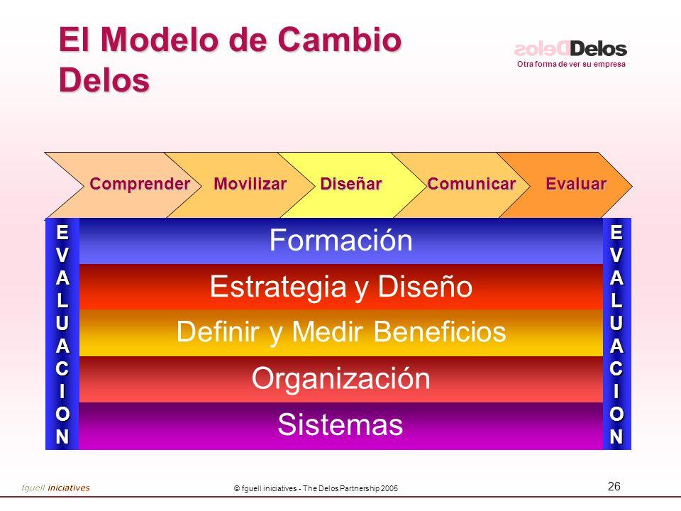 El Modelo de Cambio Delos