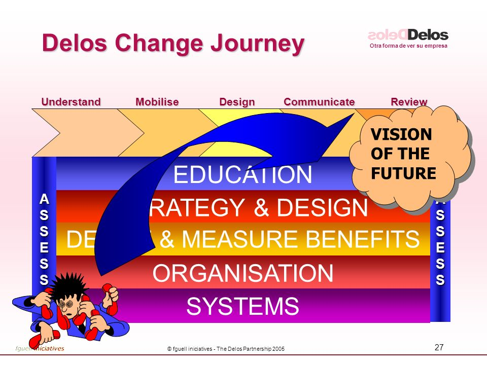 Delos Change Journey EDUCATION STRATEGY & DESIGN ORGANISATION SYSTEMS