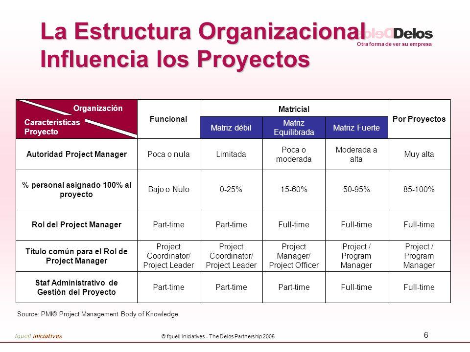 La Estructura Organizacional Influencia los Proyectos